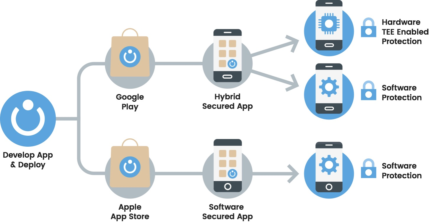 Application protection, software and hardware, android and iOS