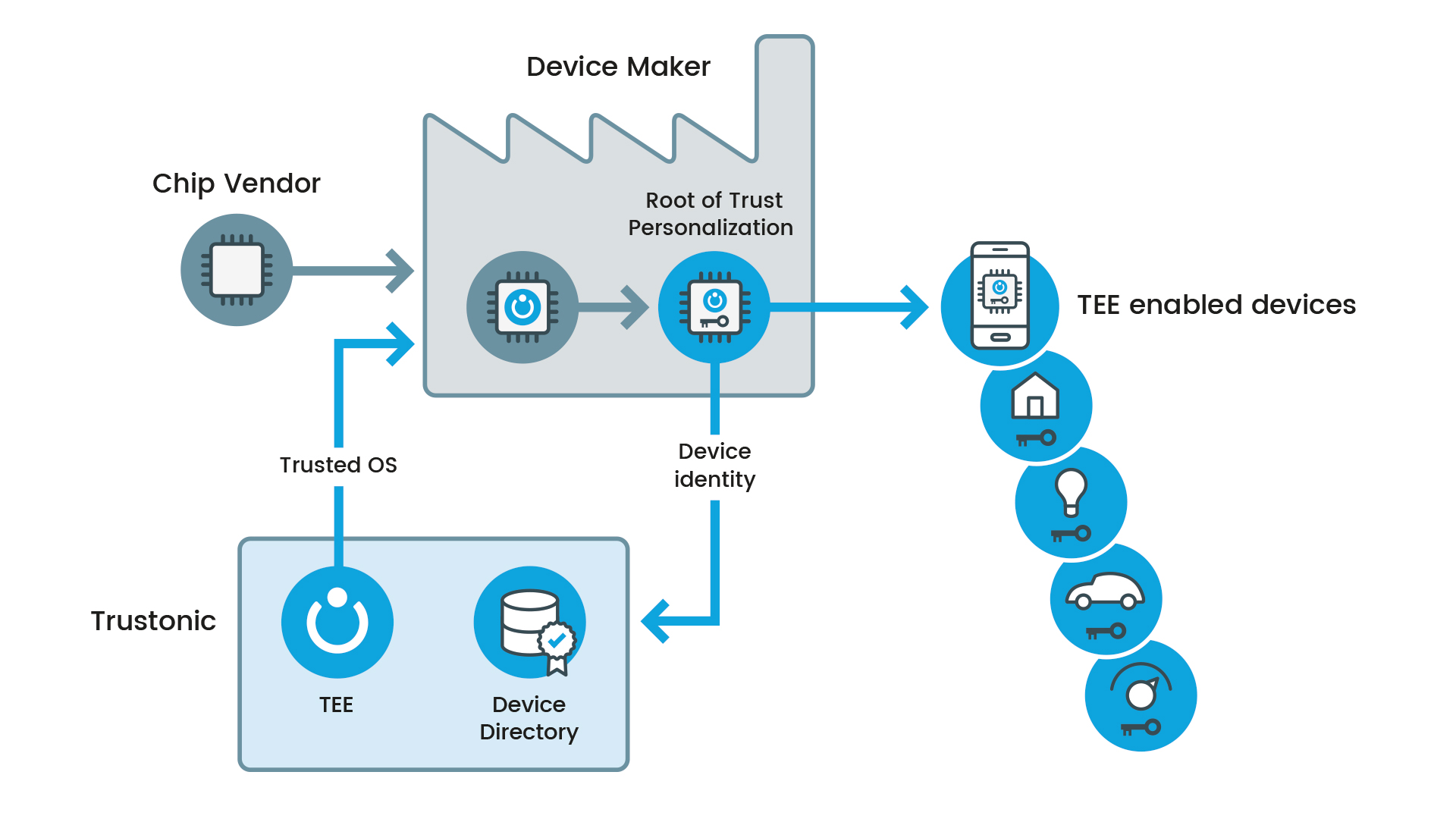 image showing a factory embedding a TEE into IOT devices