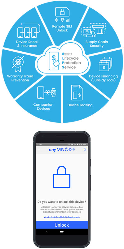 Improve subscriber experience and reduce CARE costs - ALPS mobile device security solution