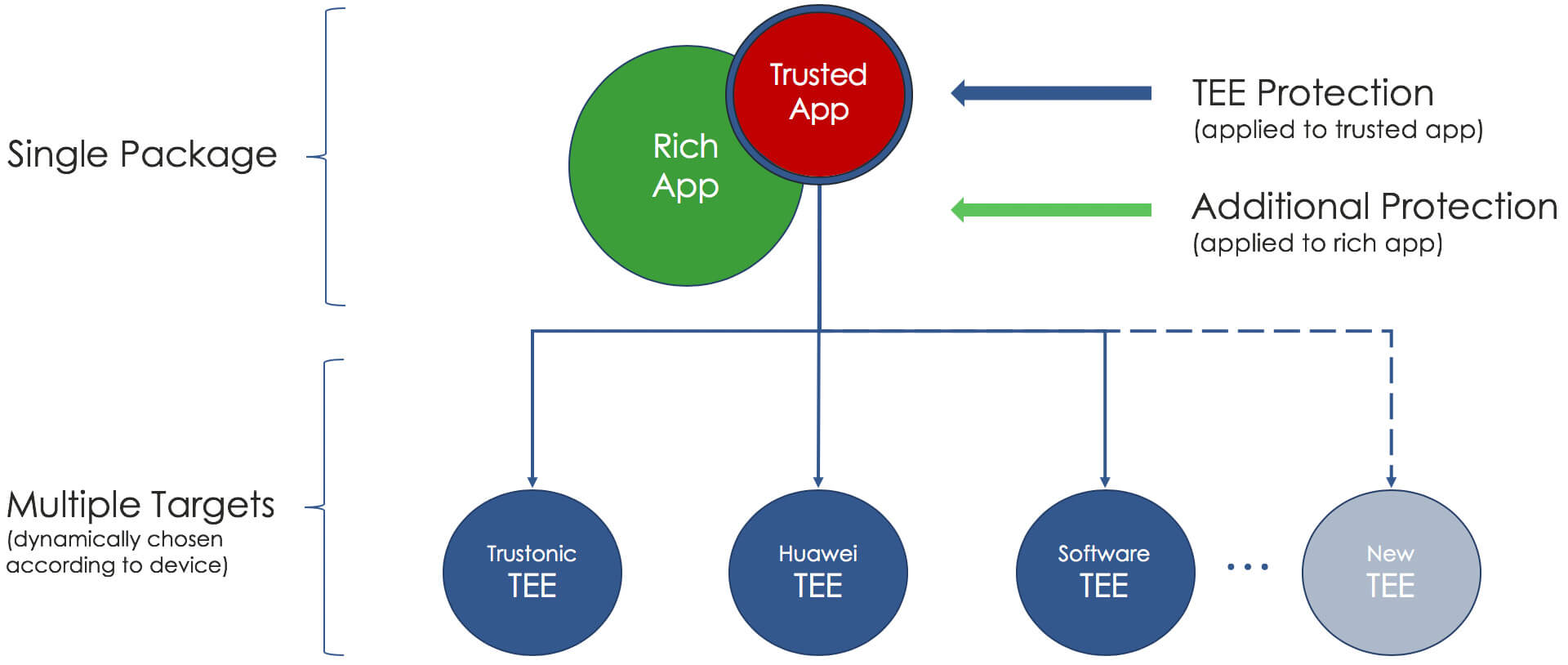 multi-TEE application protection