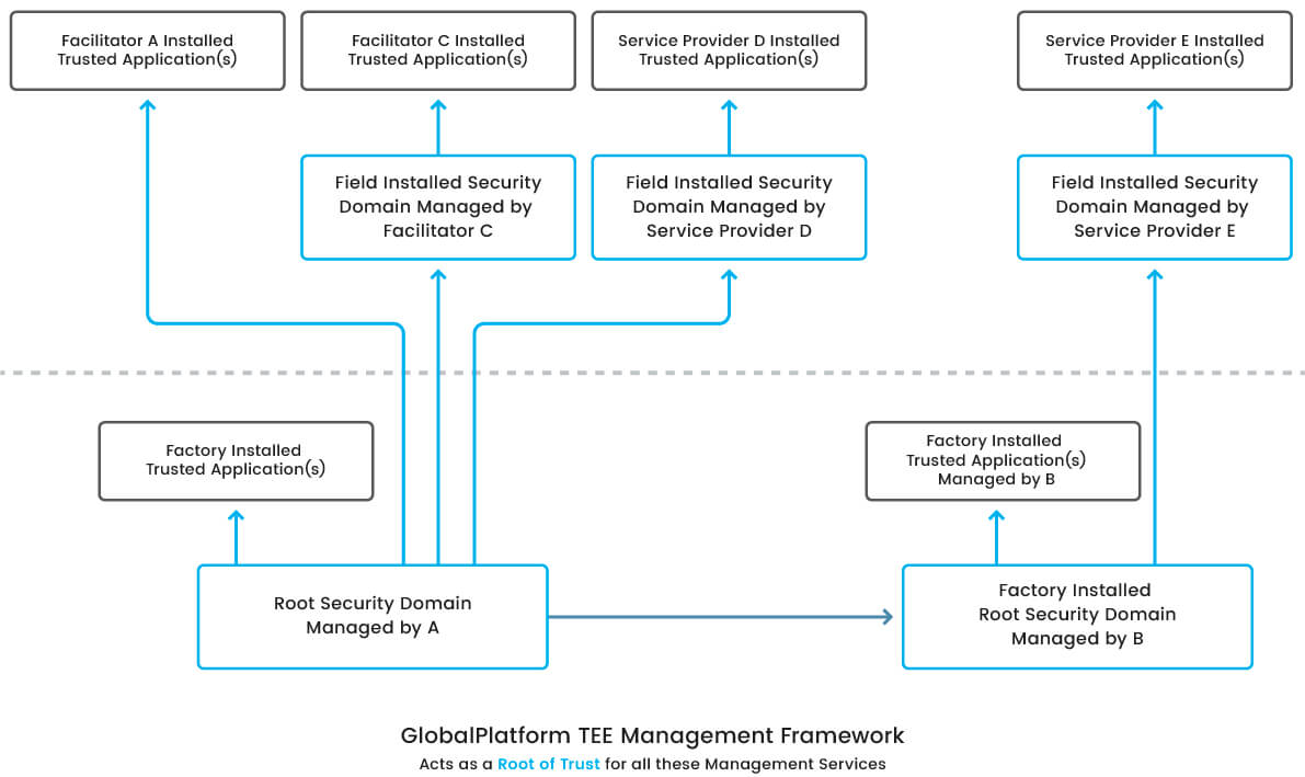 Remote Management and Root of Trust