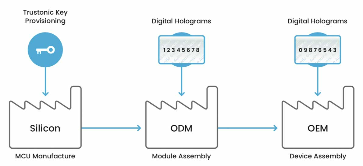 Secure IoT Device Lifecycle Management with Digital Holograms