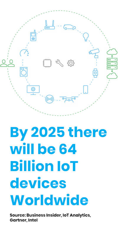 Connected IoT Devices Interact Throughout the Day