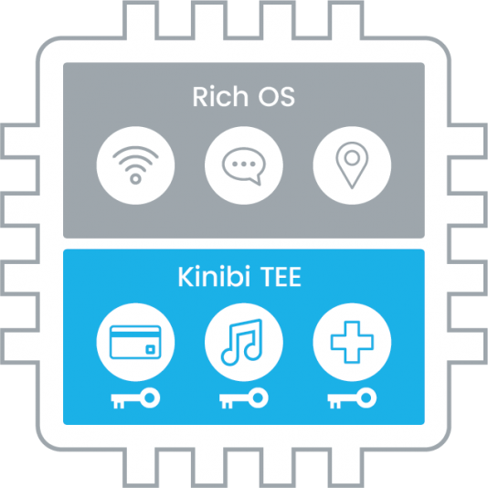 Kinibi Solution for Application Class Processors