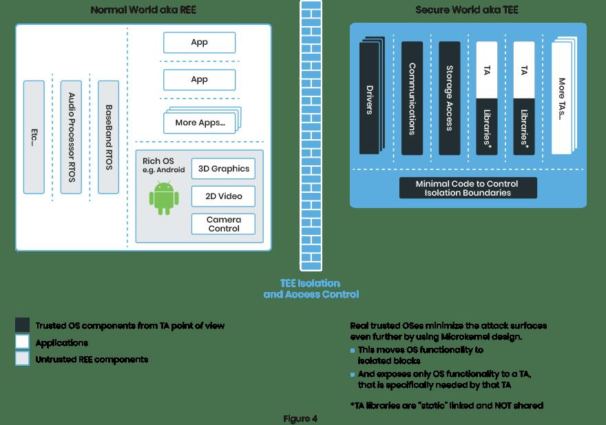 Trustonic Kinibi Microkernel Design