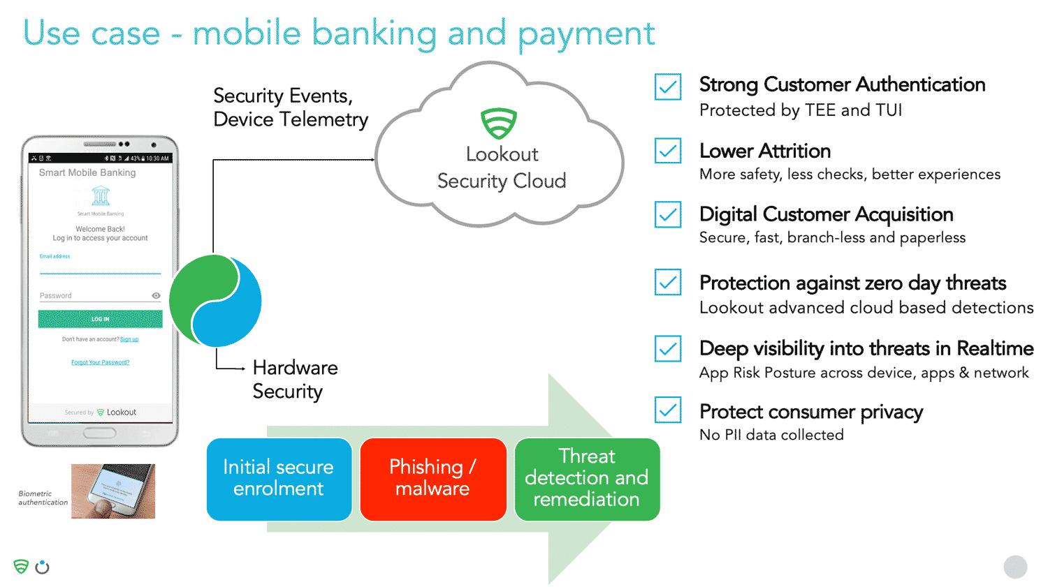 How to Protect Apps From Mobile Banking Security Threats