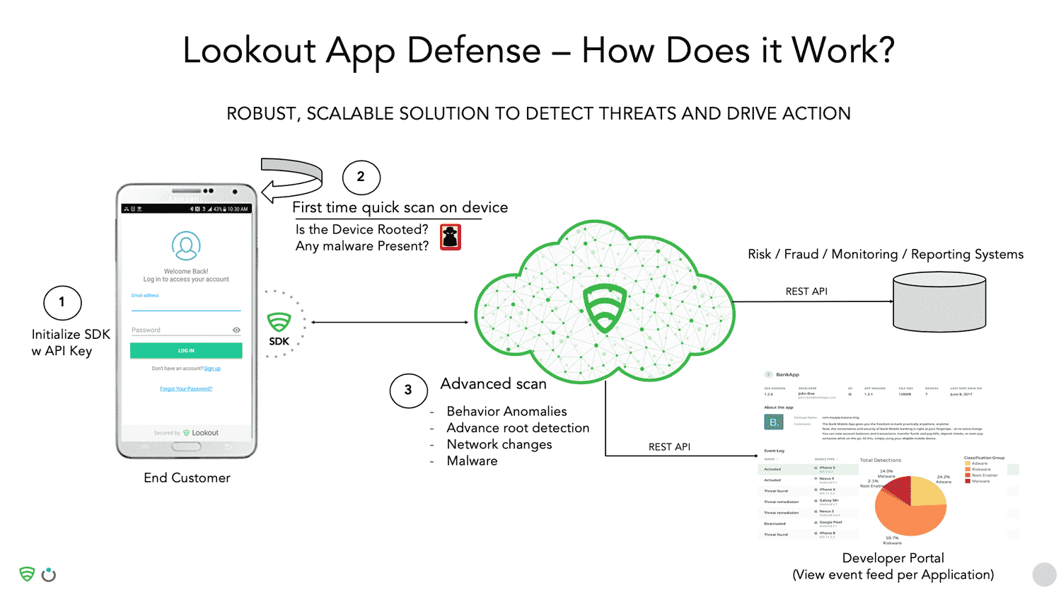 Lookout App Defense – How Does it Work?