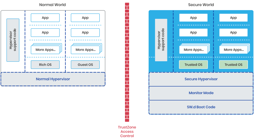 A more realistic architecture view hypervisor trustzone access control