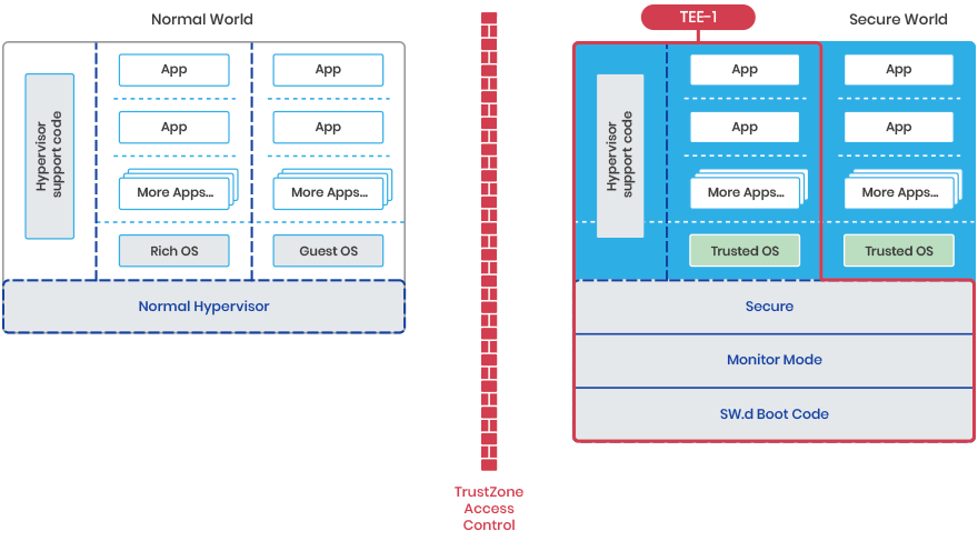 First Trusted Execution Environment (TEE) in a Hypervisor