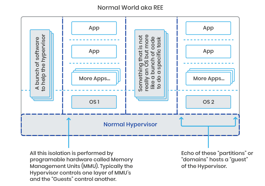 Normal World REE