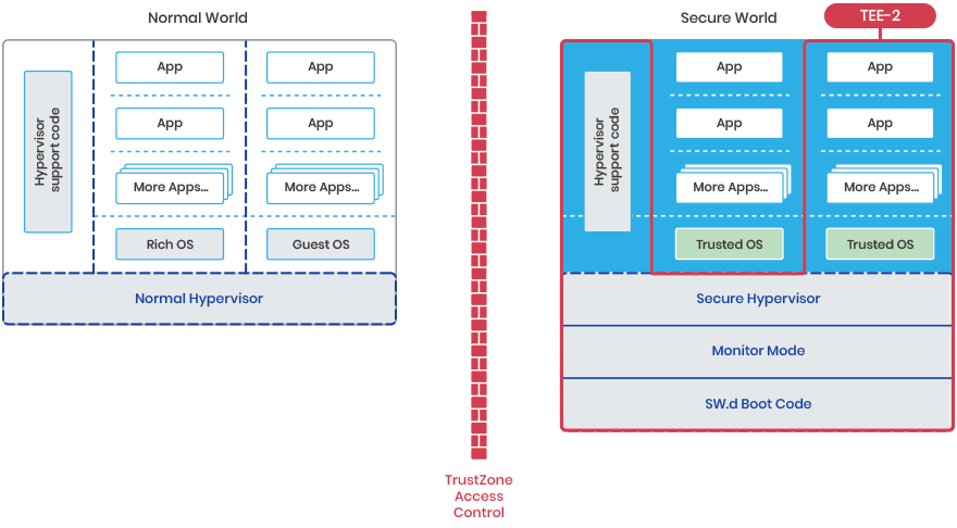 Second Trusted Execution Environment (TEE) in a Hypervisor