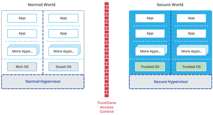 Normal and Secure Hypervisor