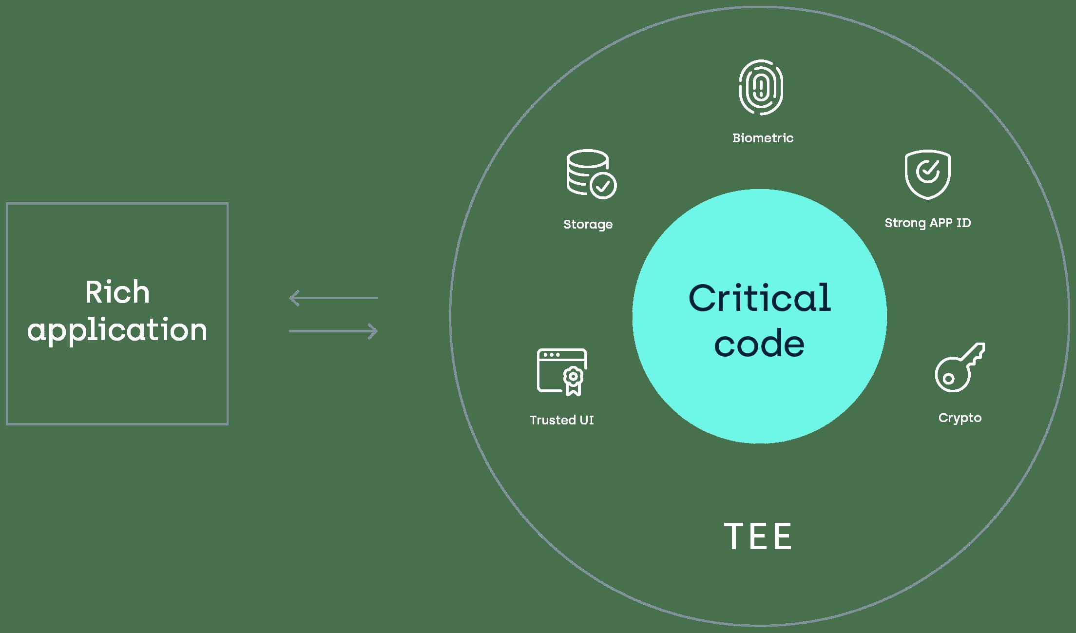 Critical Code Diagram