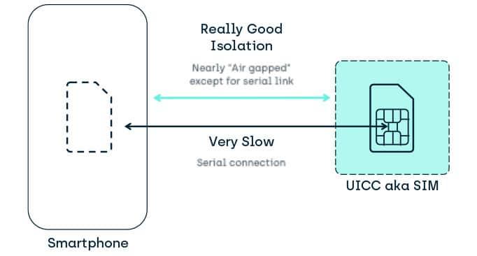 Discrete System Isolation