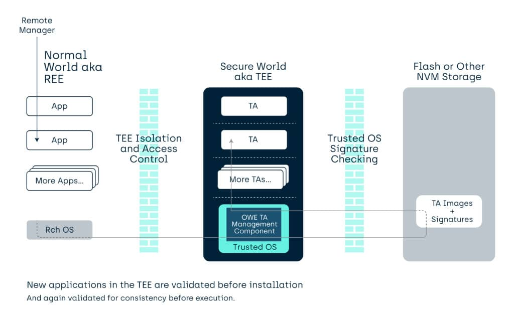 Tech blog: How to manage Trusted Application in a TEE - updated GlobalPlatform documentation