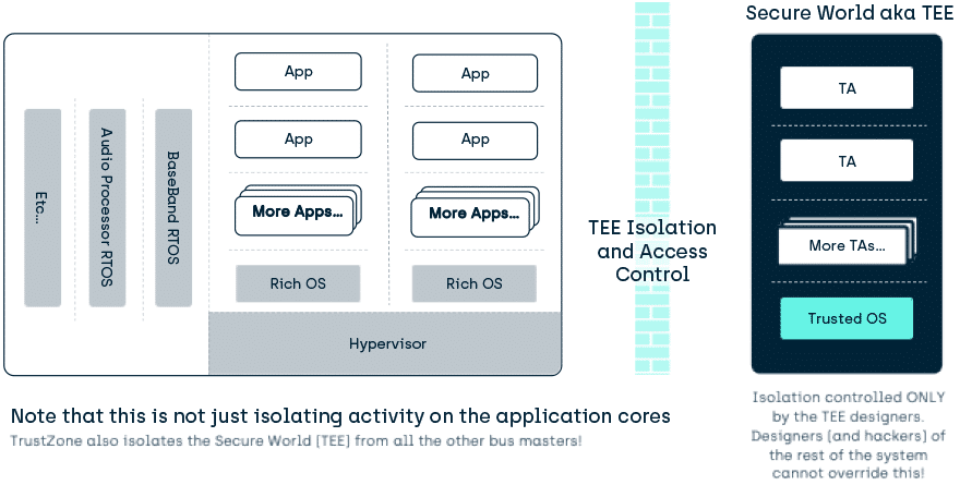 Runtime Isolation - TEE provides isolation to protect code after validation