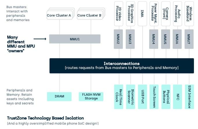 TrustZone Technology Based Isolation