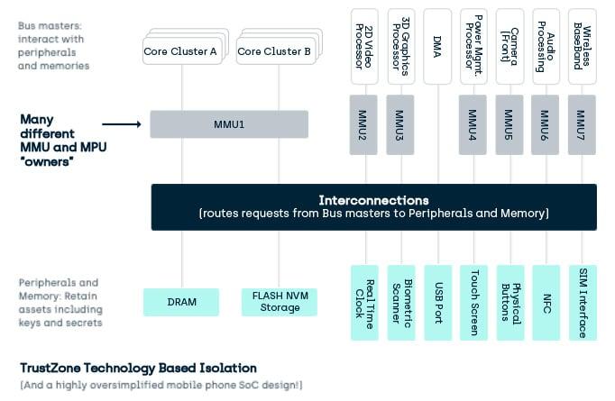 TrustZone TEE Technology Based Isolation