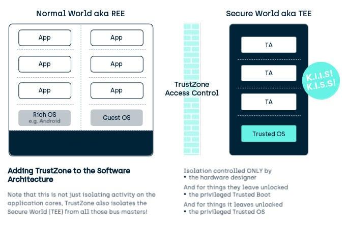 Trustzone in Software Architecture