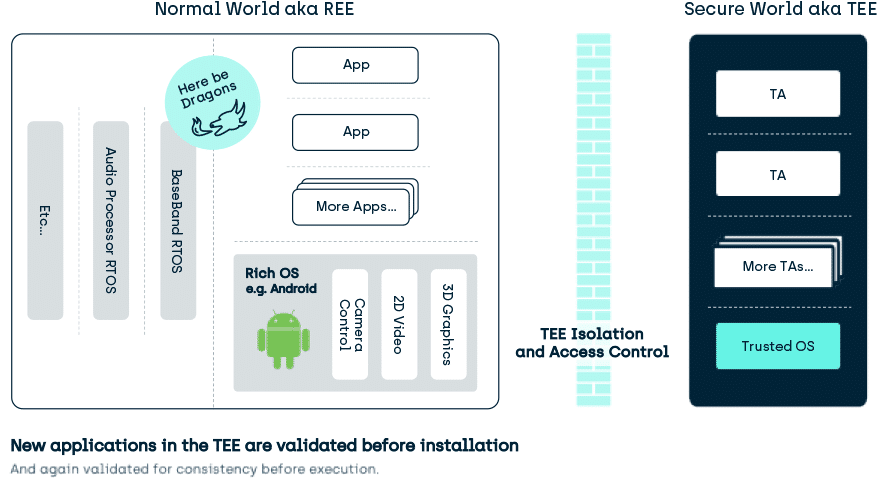 Trusted Execution Environment