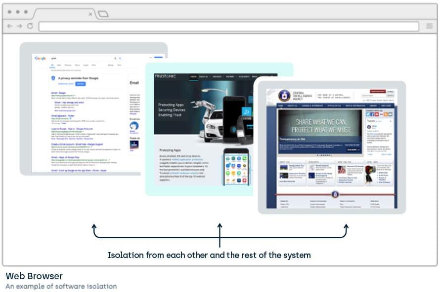 Software logic-based isolation