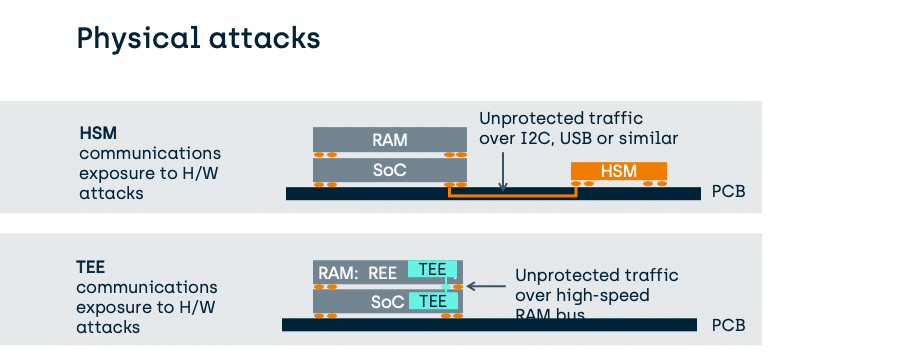 Comparing the TEE to integrated HSMs