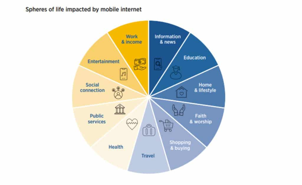 How can cell phones help bridge the digital divide